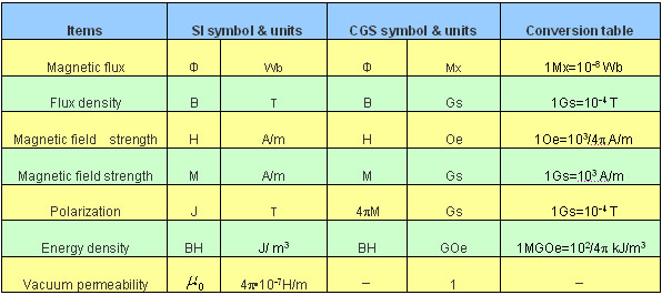 Magnetic Parameter & Conversion Table